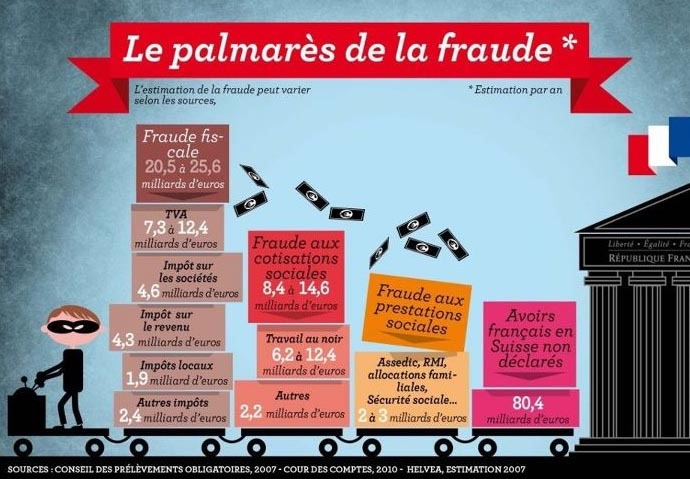 http://casimira31.files.wordpress.com/2013/04/fraude-fiscale-en-france.jpg