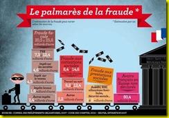 fraude-fiscale-en-france