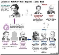 infographie-les-acteurs-de-l-affaire-tapie-lagarde-10919017iyvpr